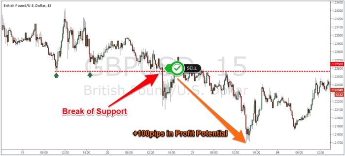 Figure 3: GBP/USD 15-Minute Chart