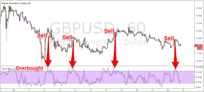 Figure 2: GBP/USD 1H Chart