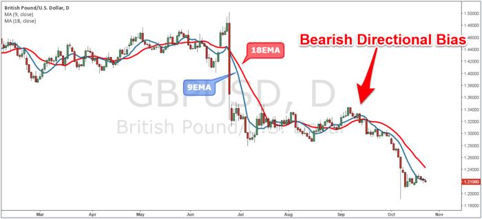 Figure 1: GBP/USD Daily Chart