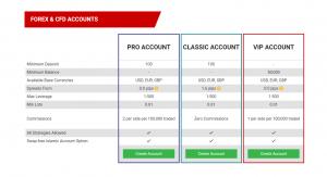 Tickmill Account Types
