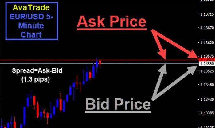 MT4 Avatrade Bid Ask