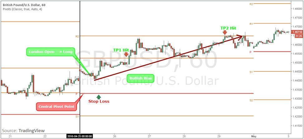 Figure 3: GBP/USD 1h Chart