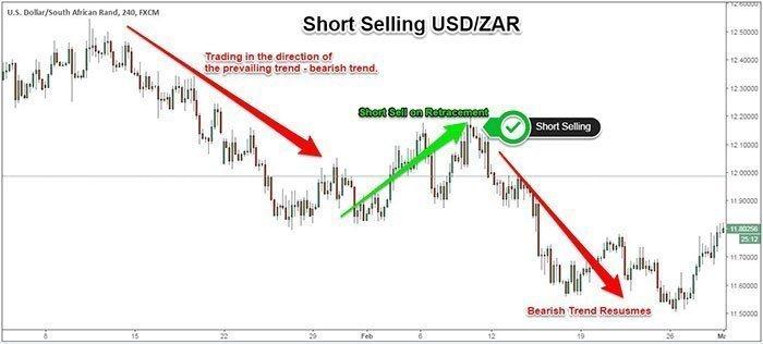 short selling zar fx