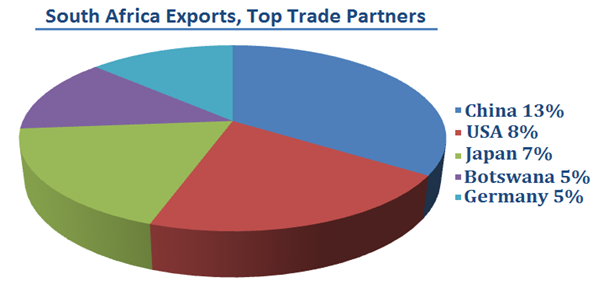 South Africa Exports - Top Trade Partners