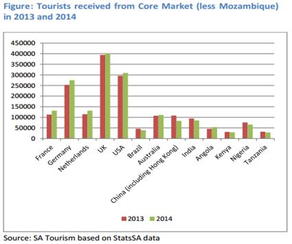 tourists-recieved