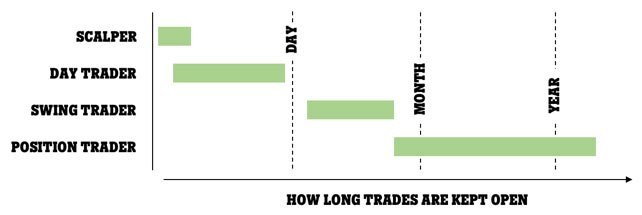 Trader type and time trades are kept open