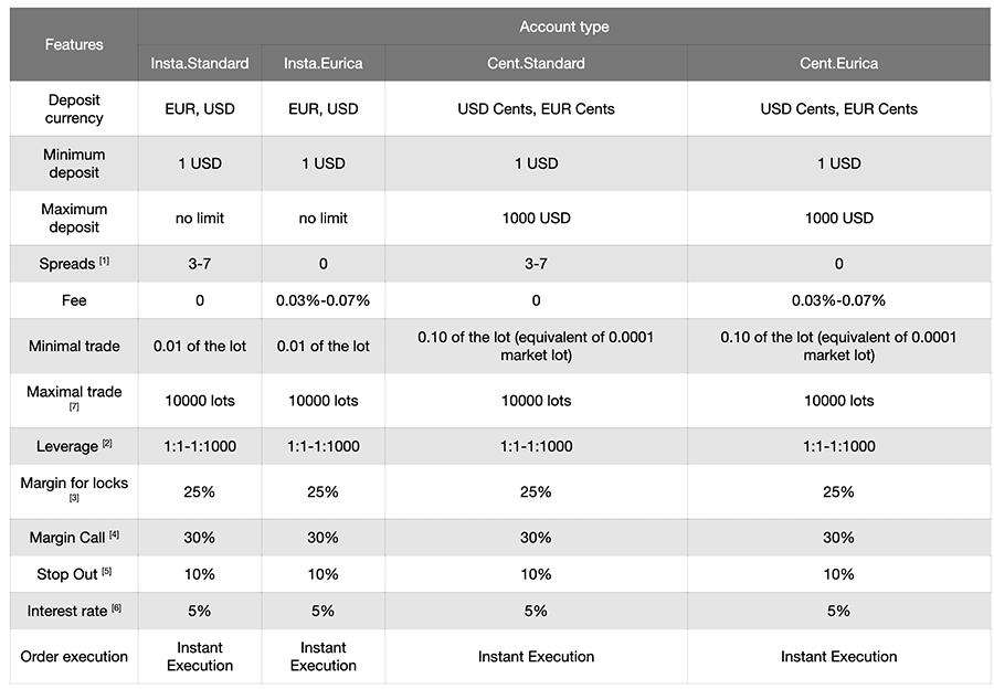 instaforex-account-types-202010